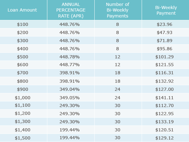Great Plains Lending Fee Table